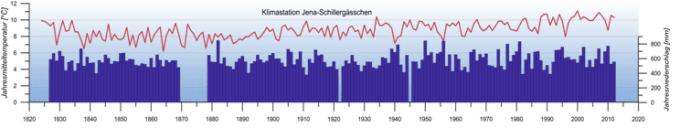Jahresmitteltemperatur und Jahresniederschlagssummen seit den 1820ern